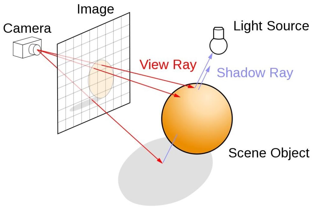 Lighting and shadow rays in a 3D scene